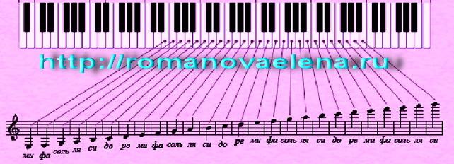 Как научиться играть на пианино в домашних условиях ноты