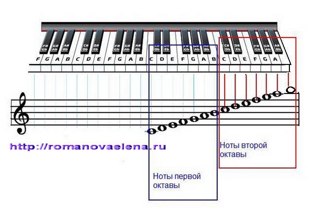 Программа Музыки По Нотам