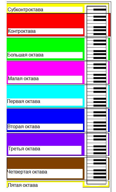 Сколько октав у пианино.