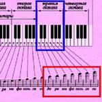 Ноты третьей октавы фортепиано и синтезатора.