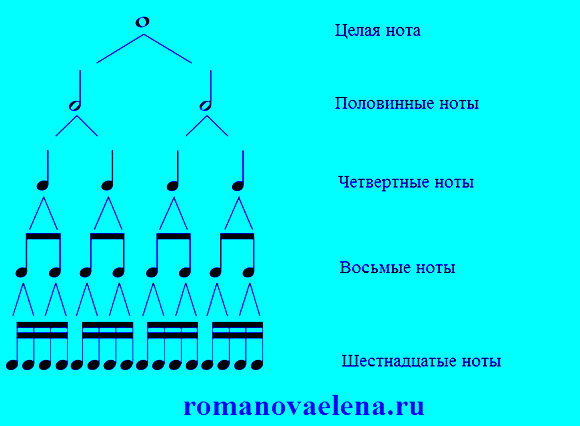таблица длительности нот