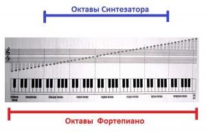 32 клавиши сколько октав обоснование применения