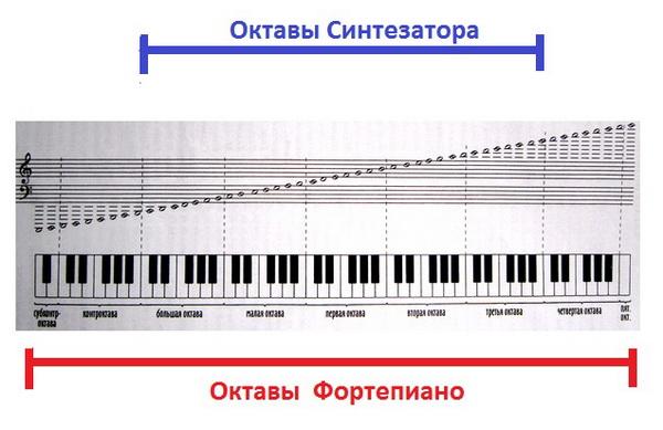 Октавы фортепиано и синтезатора.