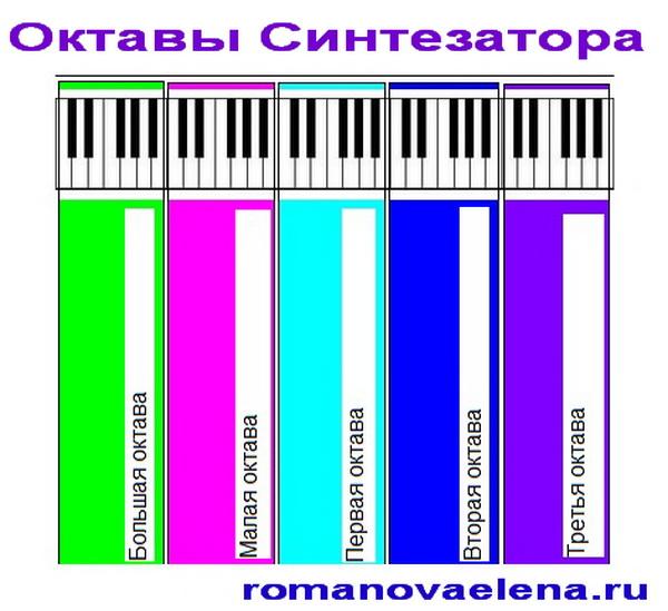 Октавы синтезатора.