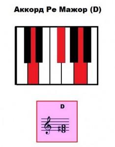 Аккорд Ре Мажор на фортепиано и синтезаторе