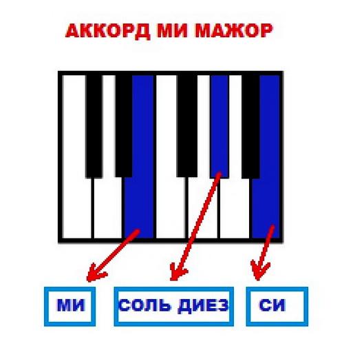 Аккорд Ми Мажор
