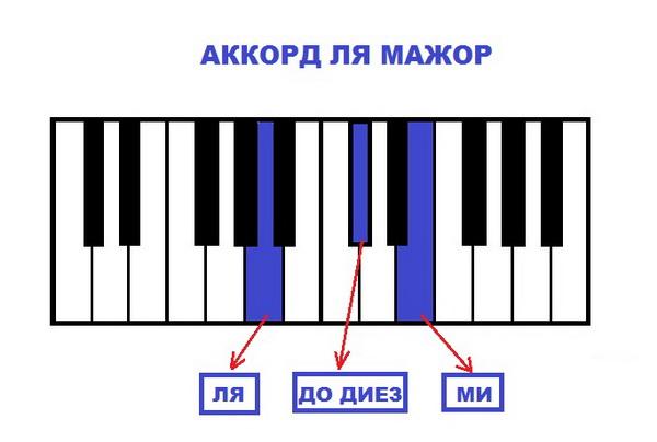 Аккорд Ля Мажор