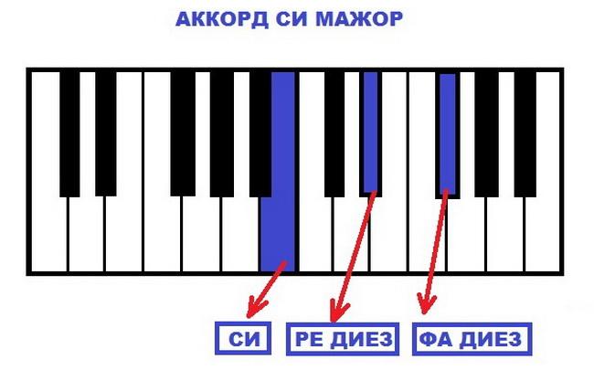 Аккорд Си Мажор на фортепиано