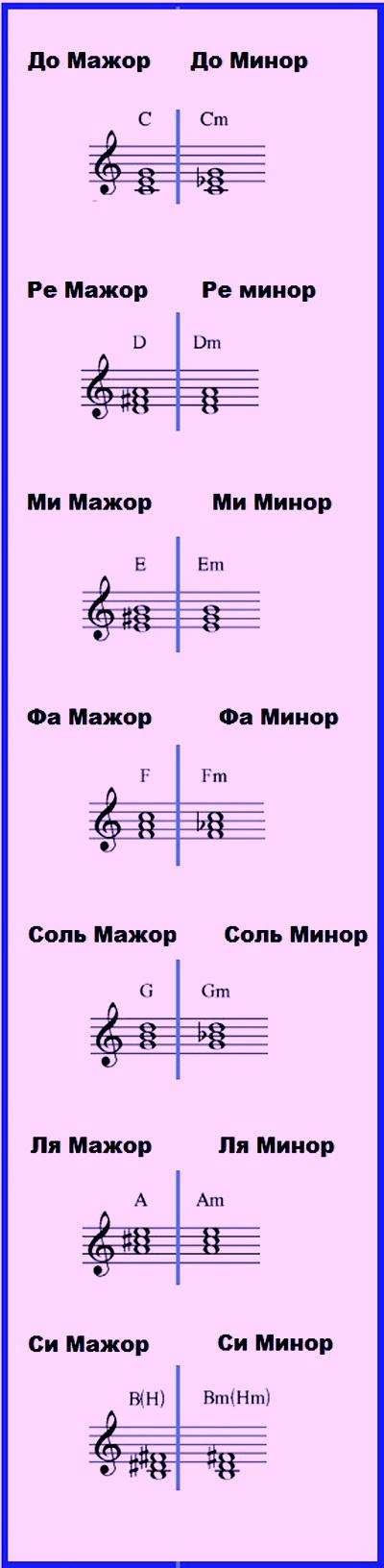 Аккорды для фортепиано