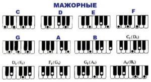 таблица аккордов для фортепиано - мажорные