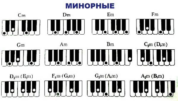 таблица аккордов для фортепиано - минорные